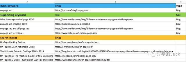 On Page SEO 单页面优化,你需要知道这8点