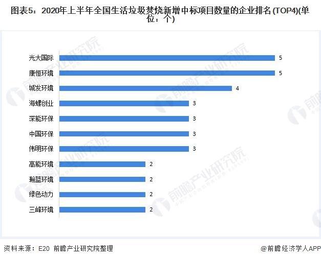 2020年中国生活垃圾焚烧行业现状分析:市场下沉、国企中标率挑升