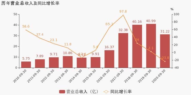 青岛金王:2020年前三季度归母净利润同比盈转亏,亏损合计约4870万元