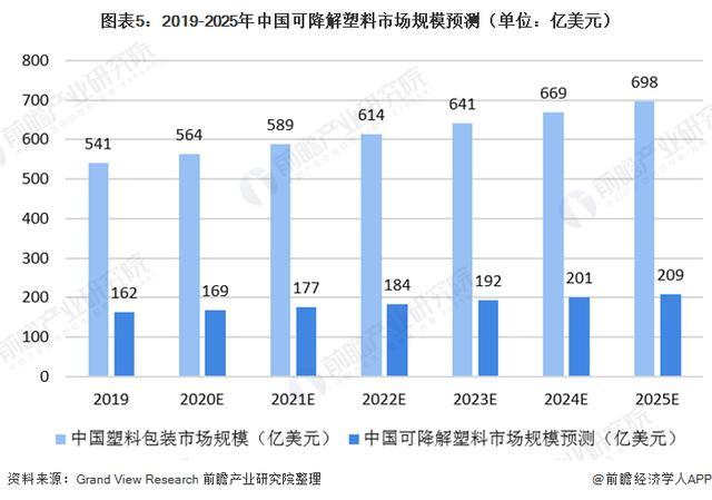 """2020年中国可降解塑料市场近况与发展前景分析""""禁塑限塑""""政策逐步落地 可降解塑料市场可期"""