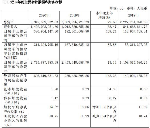 海尔生物股价盘中破百,成青岛第二支百元股