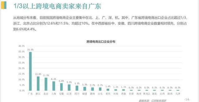走业不悦目察   2021最火风口,月月融资过亿,一文看懂跨境电商服务图谱