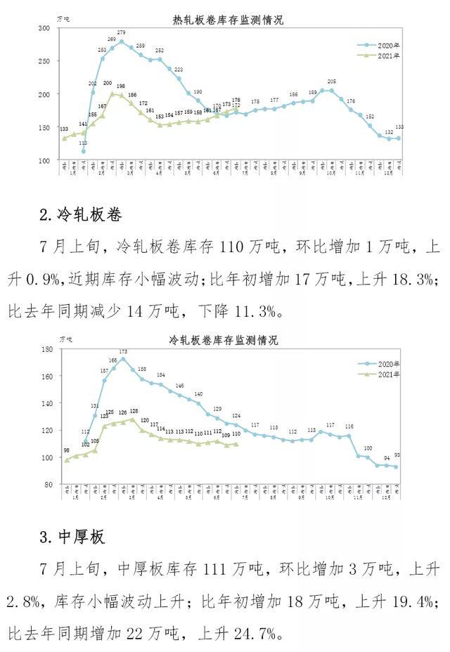 中国钢铁工业协会:7月上旬钢材社会库存1166万吨 环比上升3.3%