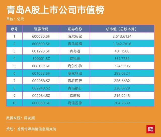 青岛上市公司一周热度榜 | A股上市青企增至52家 总市值8200亿元