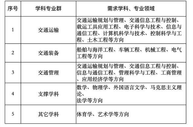 广州交通大学(筹)正式启动师资雇用!展望2023年开起招生
