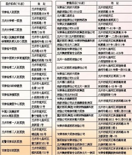 甘肃:省直医保各类政策 您关心的都在这里