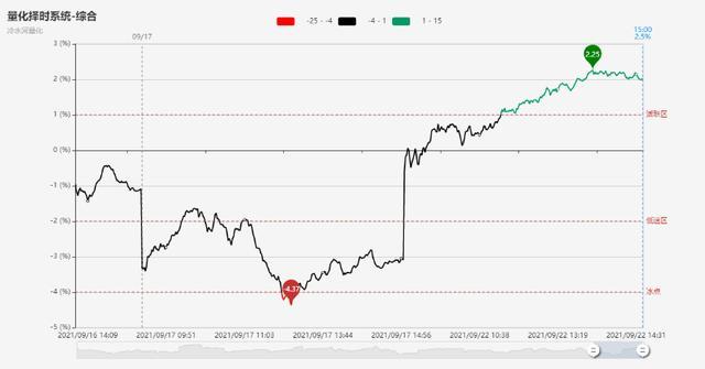 「每日收评」百股涨停!沪指低开高走收涨0.4% 电力股再迎涨停潮