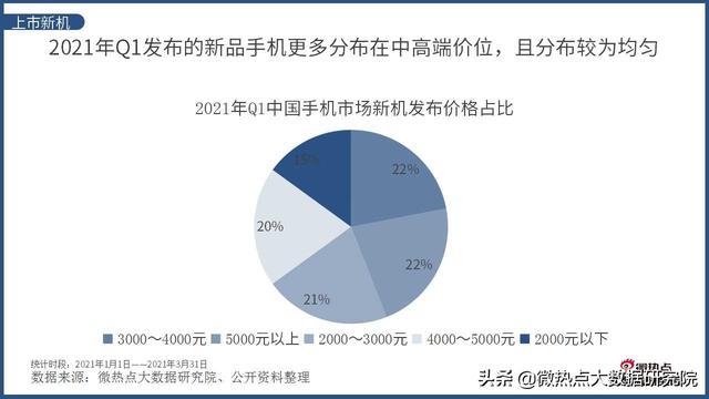 2021年Q1中国智能手机走业网络关注度分析报告