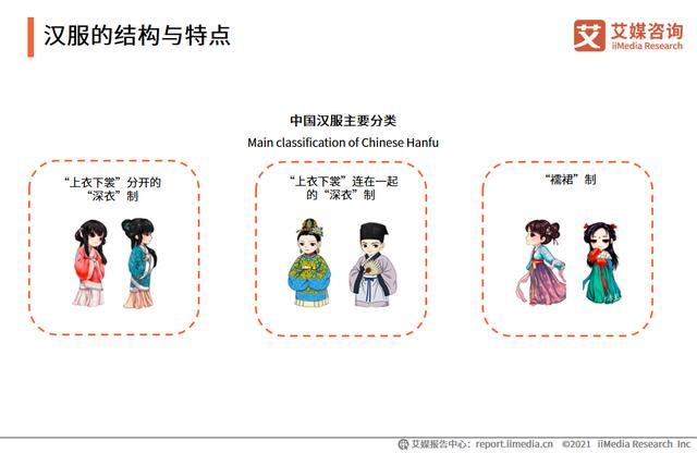 中国汉服市场出售额数据及展望分析:展望2021年将突破100亿元