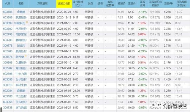 低风险策略周评:奥马ST惊魂一跌,可转债继续强势