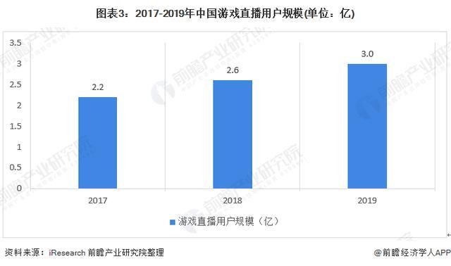 2020年中国游玩直播走业市场周围与发展前景分析