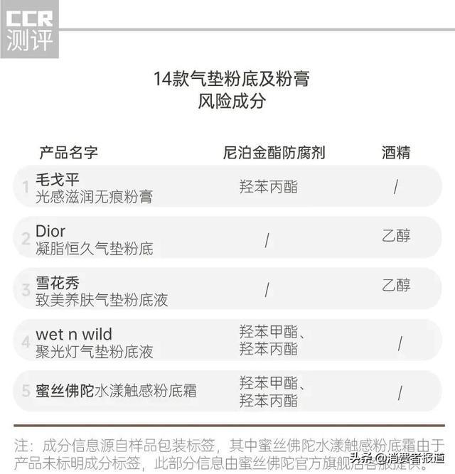 14款气垫粉底及粉膏测试:毛戈平、珂莱欧、蜜丝佛陀、Blank ME检出重金属3264 作者:admin 帖子ID:23450