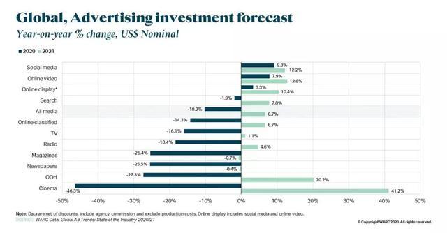 走业资讯   2021年户外广告将迎来翻盘的机遇