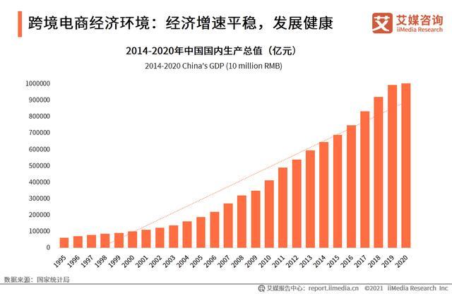 进口跨境电商走业关照:2021年市场生意业务周围将达3.55万亿