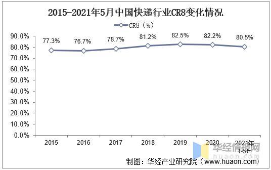 2021年我国快递行业发外现状及趋势分析,平均单价不息行低「图」