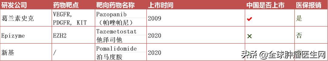 28类癌症已上市的靶向及免疫治疗方案大盘点!(2021更新)