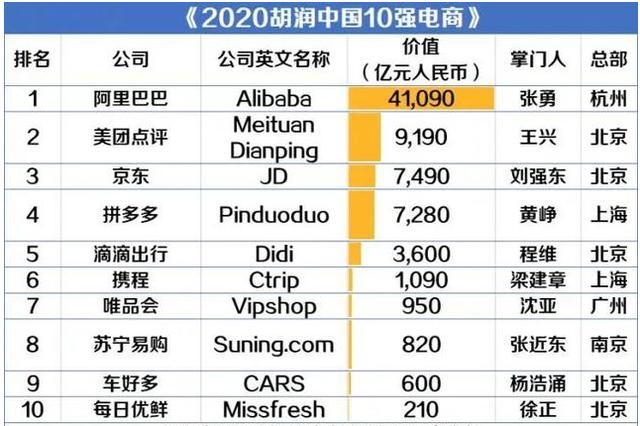 中国电商十强榜单出炉:阿里4.1万亿排第一,比其余9家增始来还多