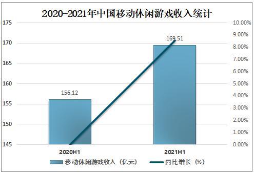 2021中国移动游戏走业发外现状、市场竞争格局及未来畴昔发展趋势分析