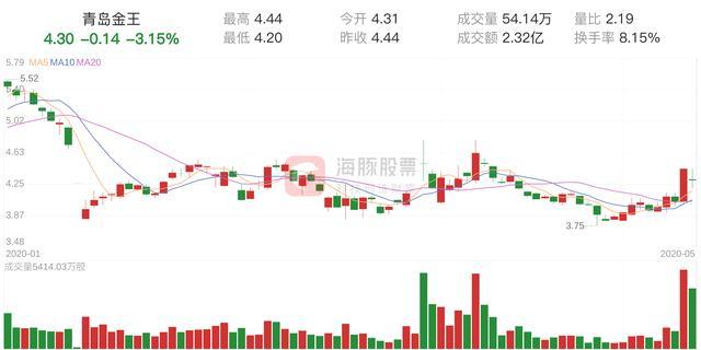 「资金流向」青岛金王下跌3.15%,三日主力净流入8657.11万元