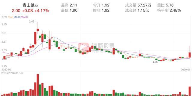 「筹码分析」青山纸业上涨4.17%,获利筹码占比27.06%