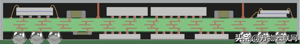系统级封装(system in package,SIP)技术在阴影中蓬勃发展