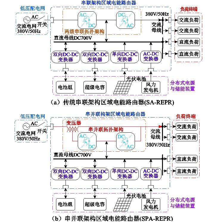 燕山大学科研团队发表电能路由器的最新研究成果