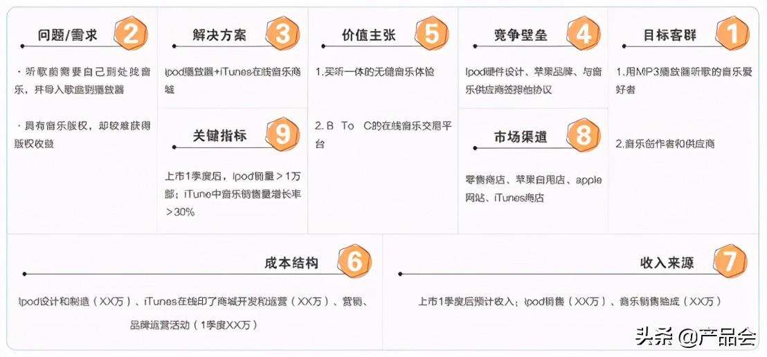 """MVP方法:如何借助""""产品精益画布""""做产品战略规划?"""