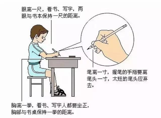 <strong>正确的握笔和坐姿</strong>