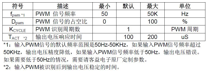GP8403  双通道 I2C 转 0-5V/0-10V