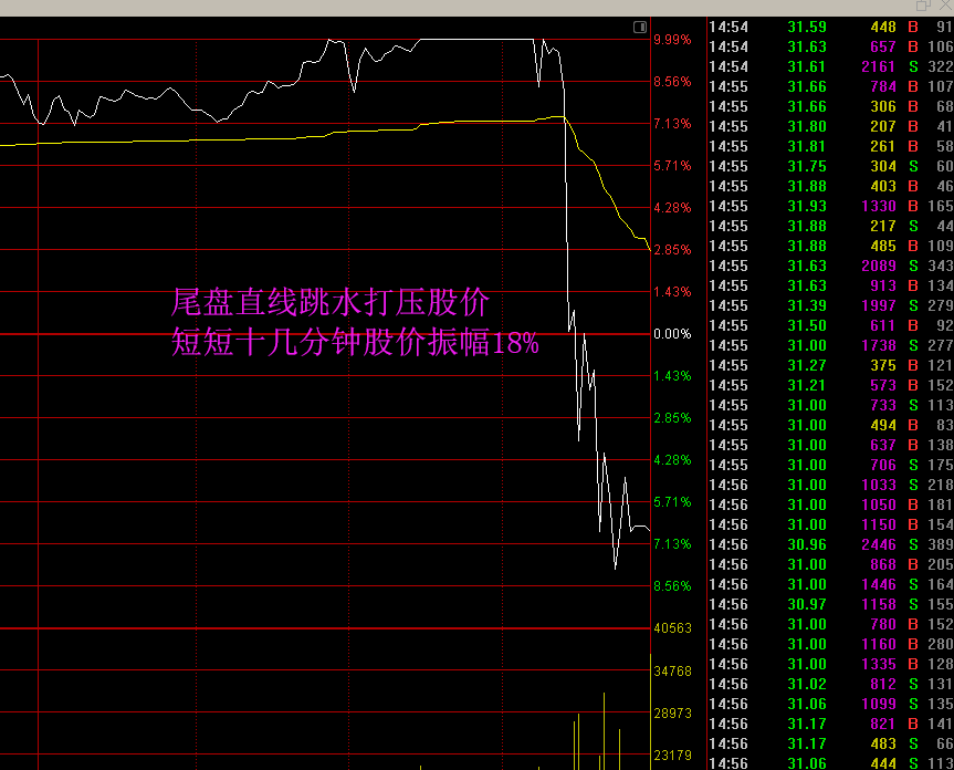 股票尾盘打压是什么意思?尾盘打压意图是什么?