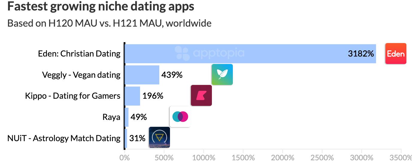 2021年H1交友App報告,小眾App增長迅速 交友軟體 第7張