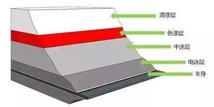 车辆露底漆一定会生锈么?如果不补漆多久会锈穿钢板?