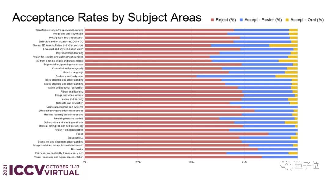 MSRA研究获ICCV 2021最佳论文,接收论文近半来自中国学者