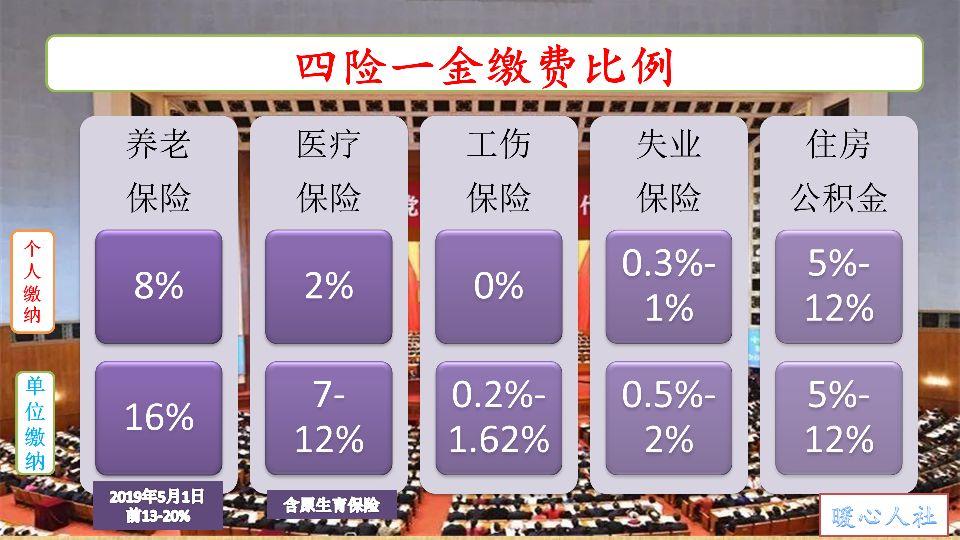 2021年北京社保缴费基数上下限公布,一升一降,具体变化是这样