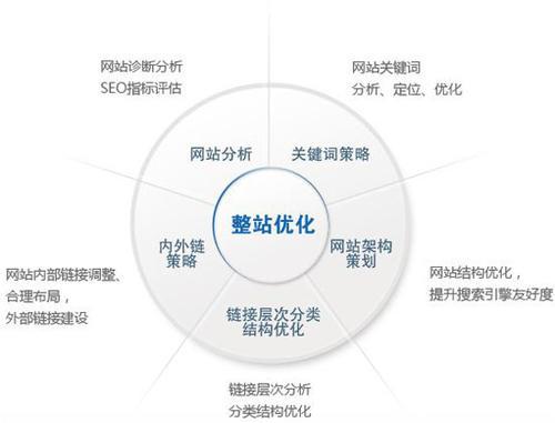 SEO教程 | 怎样对网站进行有用的SEO操作?