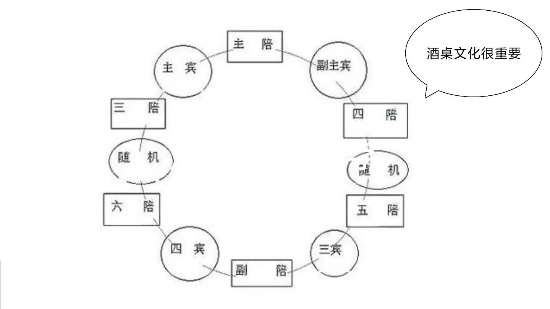 宴席座位排序图解(10人圆桌座次安排图)