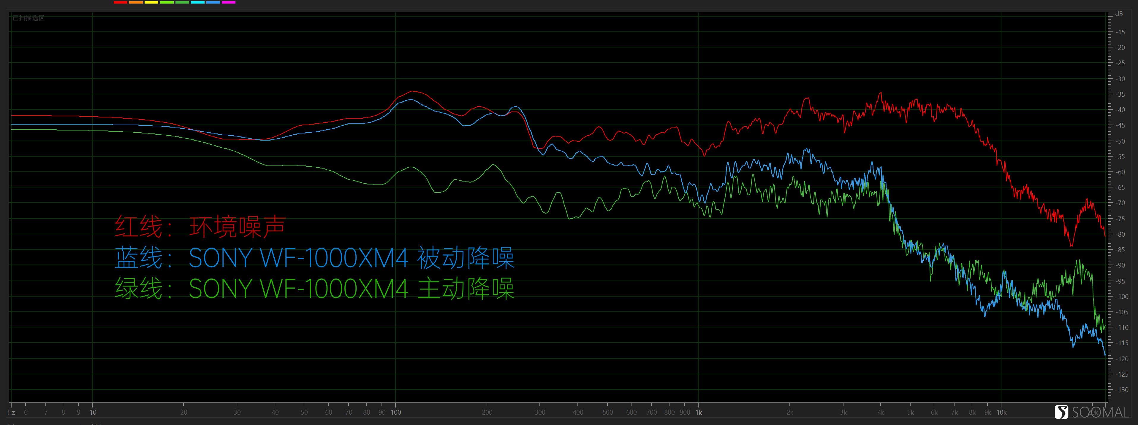 索尼 SONY WF-1000XM4 蓝牙真无线主动降噪耳机测评报告 「SOOMAL」