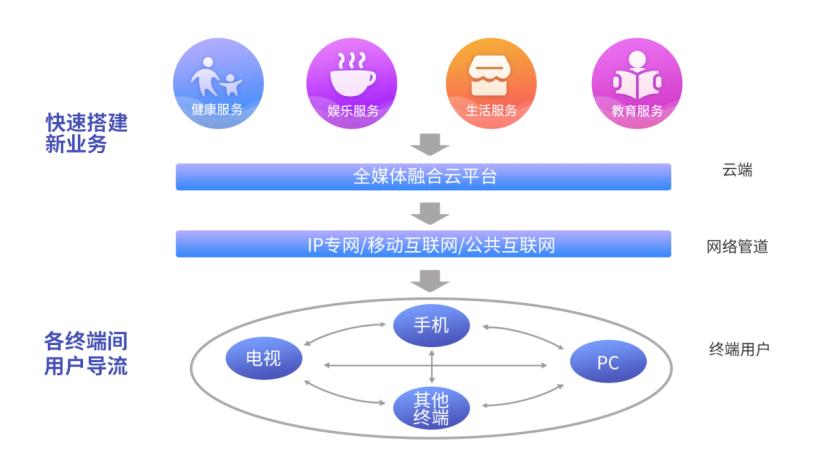 新媒股份王兵:用互联网技术打造新媒体的未来生态
