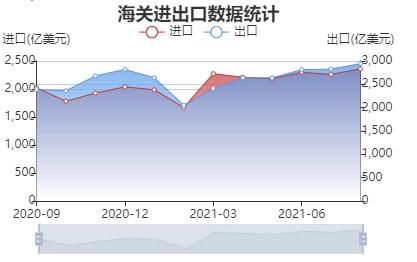 9月贸易顺差创年内新高 出口超预期增长 能缓解国内经济压力吗?