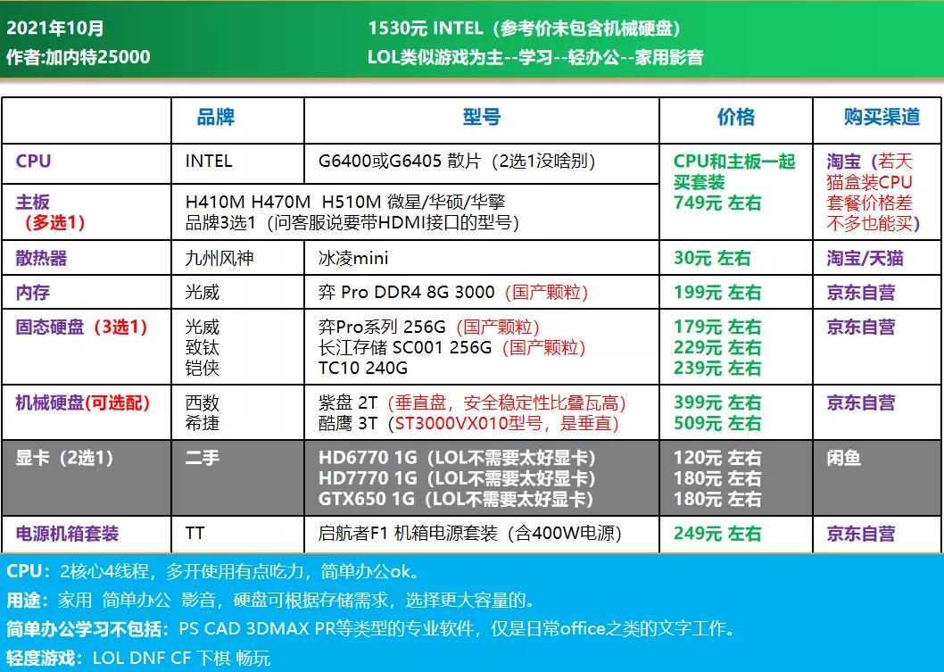 电脑diy配置清单2021(2021年10月电脑组装配置推荐)(6)