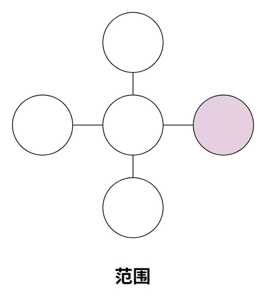 锻炼产品架构思维的4个维度