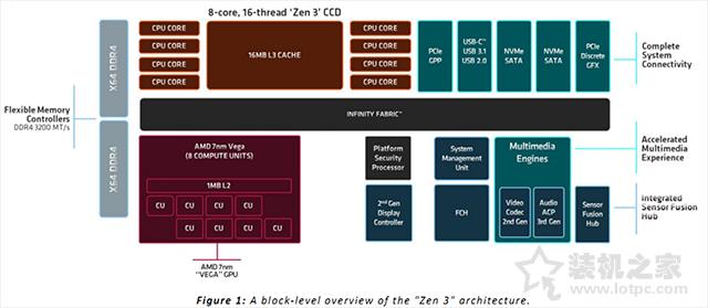 AMD锐龙R5 5600G、R7 5700G处理器性能评测,核显相当于GTX750Ti