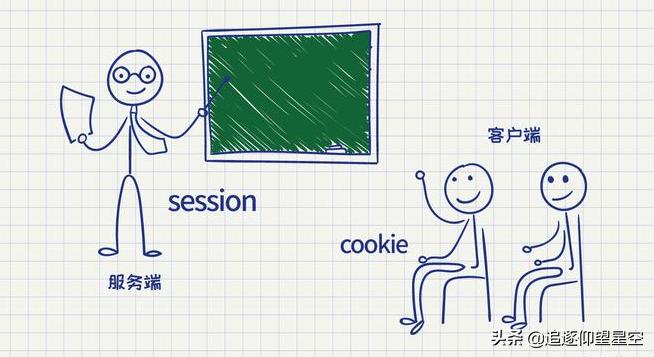 你真的了解 Session 和 Cookie 吗?