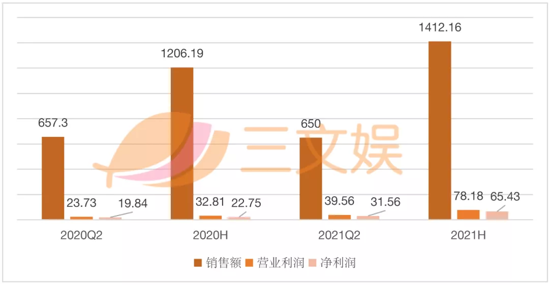 韩国三大玩具公司半年业绩:自主IP受关注