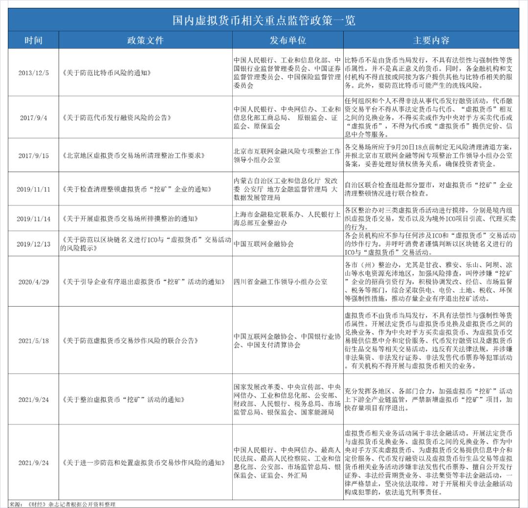 量罪虚拟币交易:24家平台中止服务中国客户,相关司法文件酝酿中
