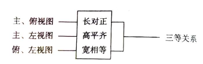 三视图的投影规律(三视图的投影规律口诀)