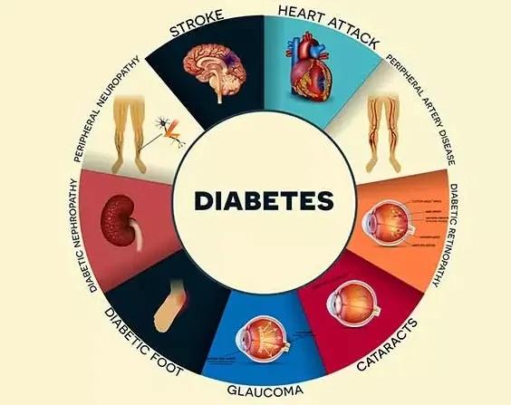 糖尿病有什么危害?你全都了解吗