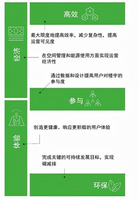 灵活性楼宇:满足ABW新型工作模式的未来办公空间