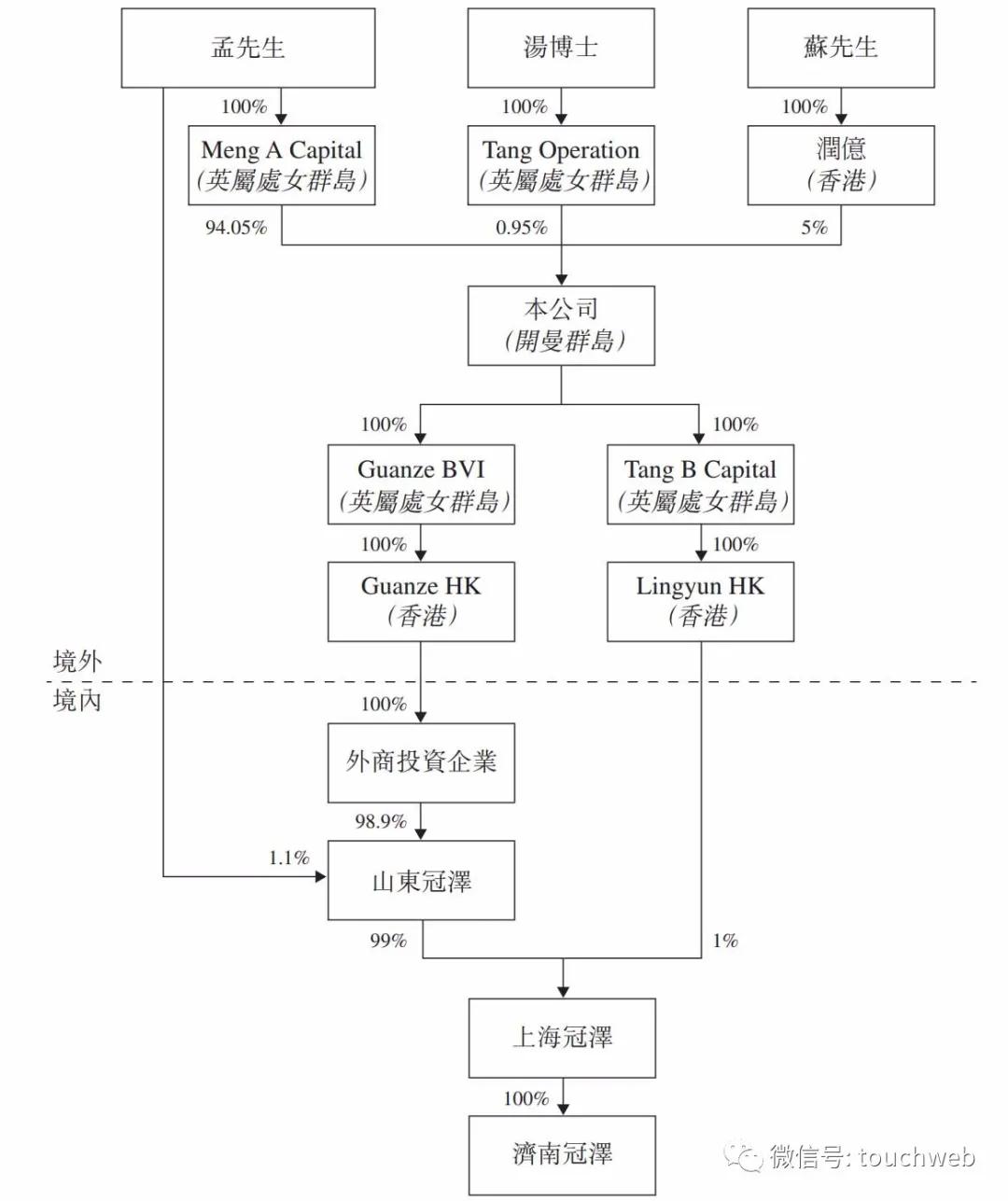冠泽医疗冲刺港股:年营收1.8亿 孟宪震持股94%