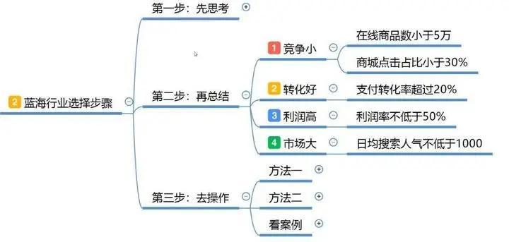 蓝海词是什么意思(电商蓝海是什么意思)插图(1)